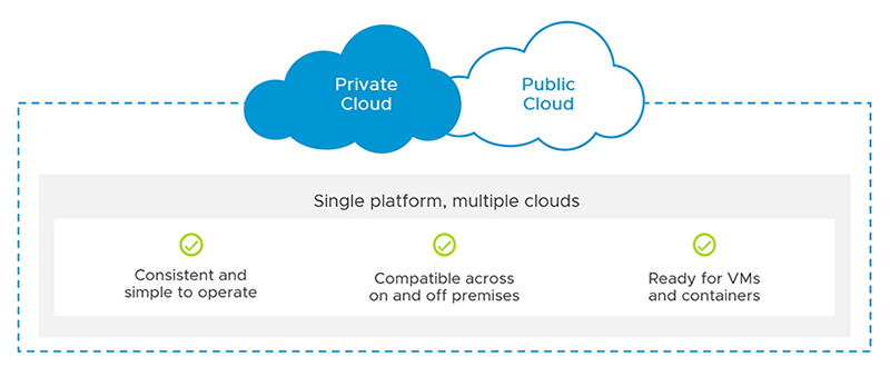 Private & Hybrid Cloud