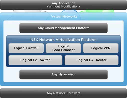 NSX Diagram