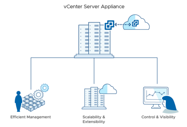VMware vCenter Server Foundation | VirtualizationWorks com