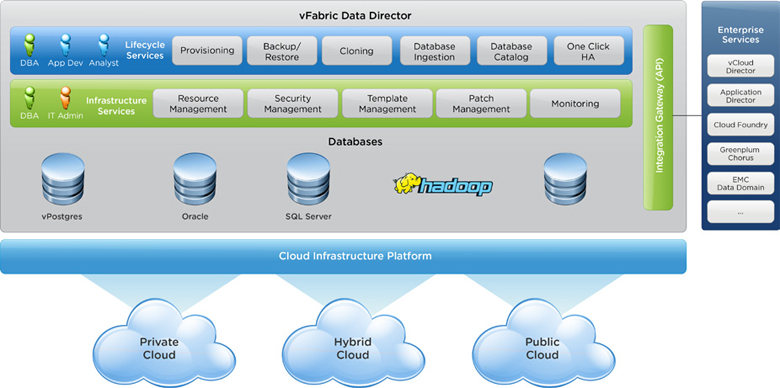 VMware vFabric Data Director powers Database-as-a-Service for Your Cloud.