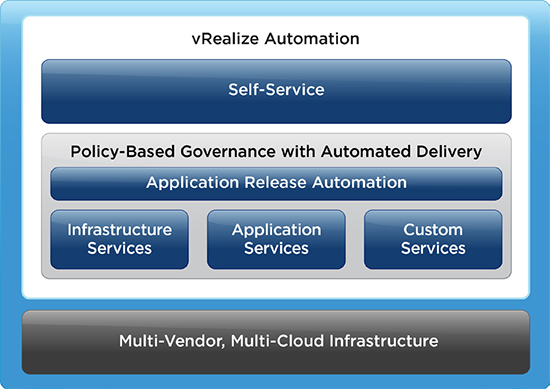 VMware vRealize Automation (formerly vCloud Automation Center