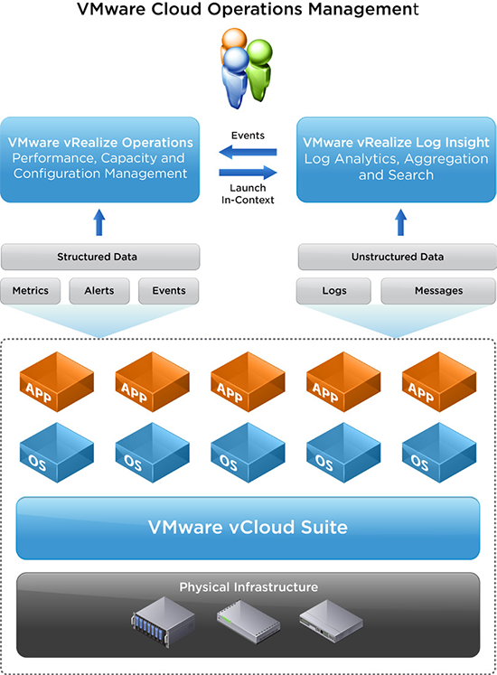 Together, vRealize Log Insight and vRealize Operations offer a complete cloud operations management solution.