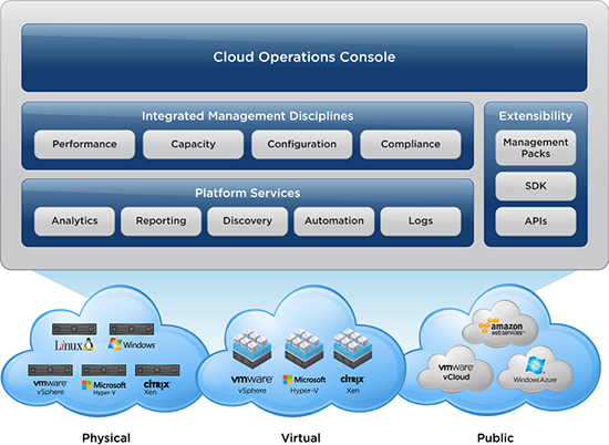 VMware vRealize Operations (Formerly vCenter Operations