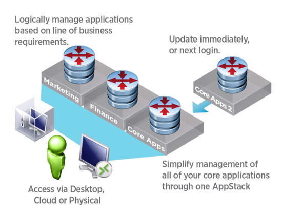 Dynamically Deliver Applications to Desktop Environments
