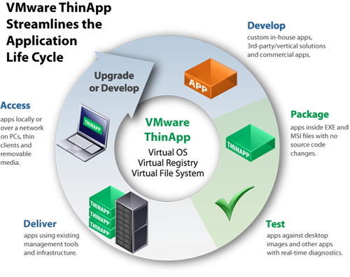 VMware ThinApp Streamlines the Application Life Cycle