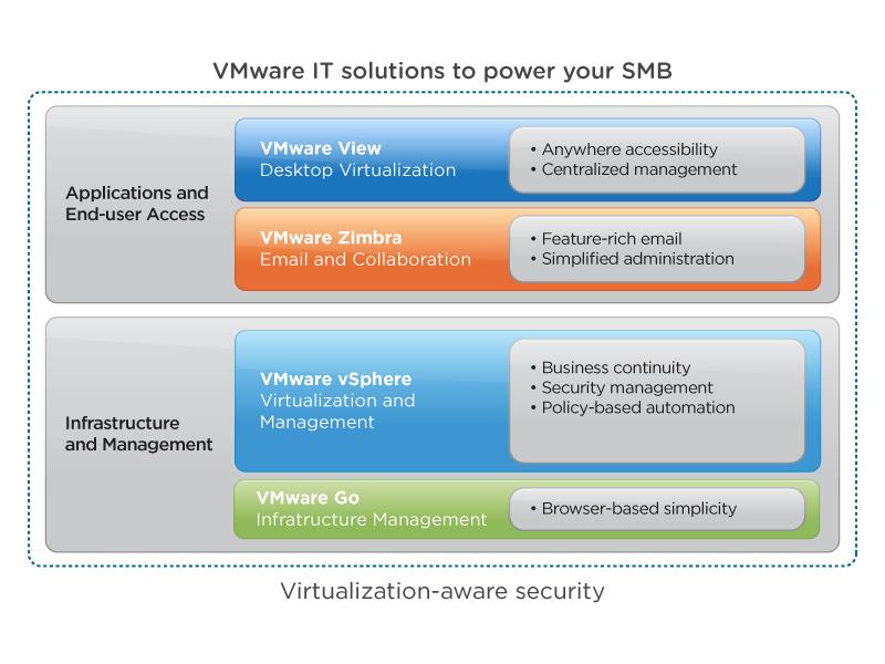 VMware IT solutions to power your SMB