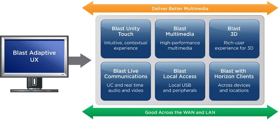 VMware Horizon Standard | VirtualizationWorks com