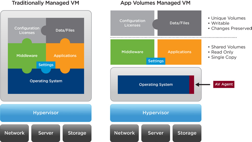 Figure 5. An App Volumes Managed VM is virtualized above the OS. Applications, Data  Files, Settings, Middleware, and Configuration Licenses act as separate layers.