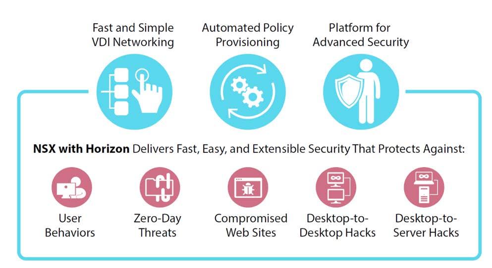 VMware Horizon Standard   VirtualizationWorks com
