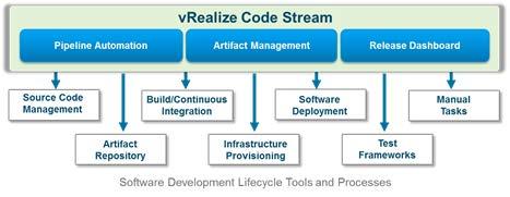 VMware vRealize Code Stream | VirtualizationWorks com
